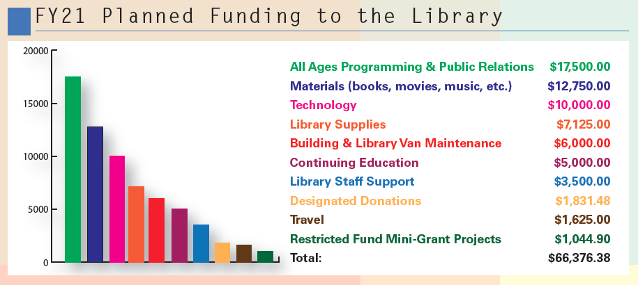 FY21 Planned Funding to the Library image. Total amount: $66,376.38.